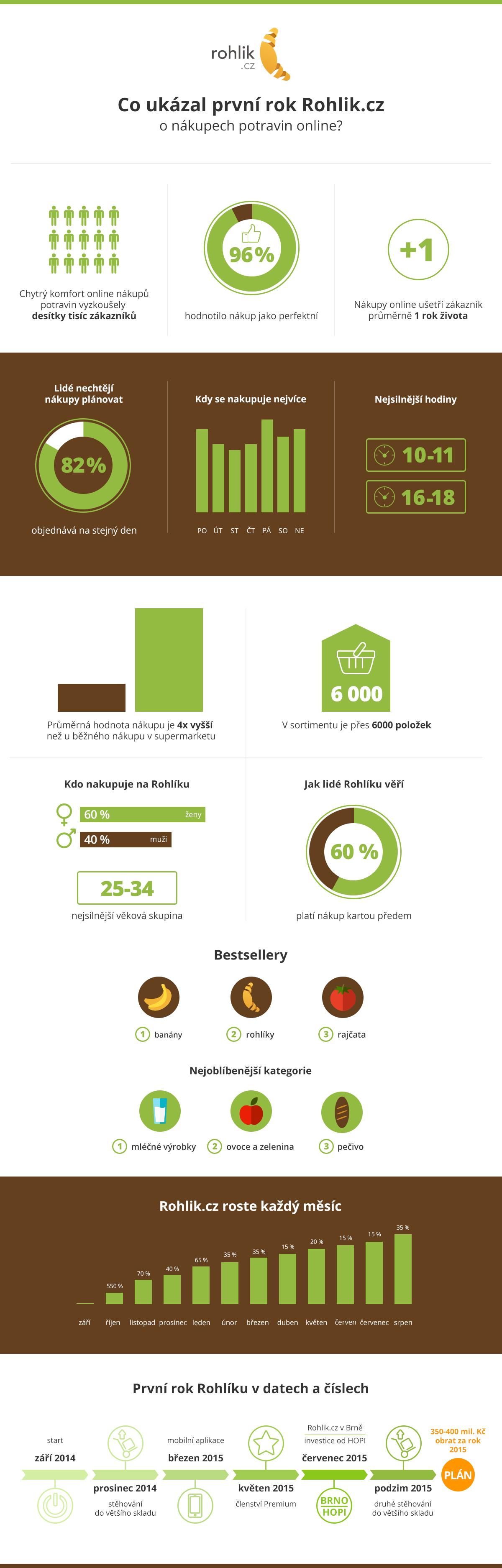 Rohlik_infografika_1_rok