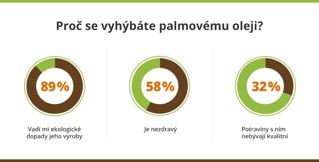 Průzkum k palmovému oleji