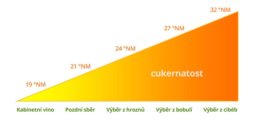 cukernatost
